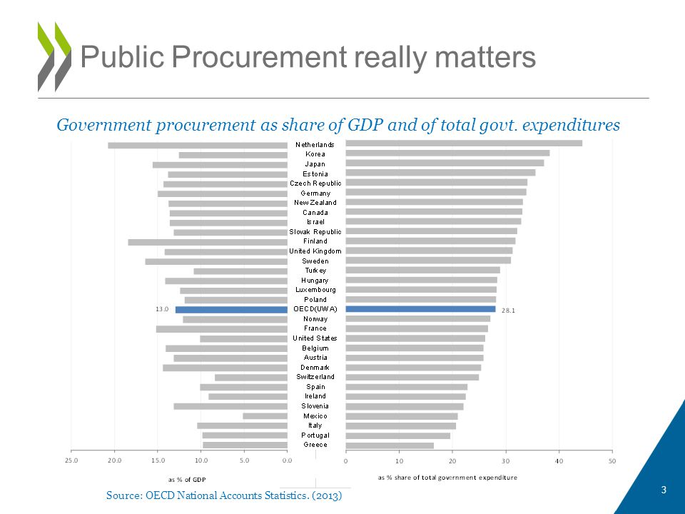 Government procurement as share of GDP and of total govt.