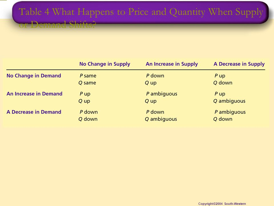 Table 4 What Happens to Price and Quantity When Supply or Demand Shifts.