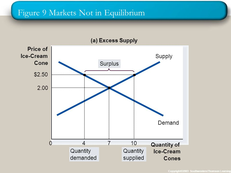 Figure 9 Markets Not in Equilibrium Copyright©2003 Southwestern/Thomson Learning Price of Ice-Cream Cone 0 Supply Demand (a) Excess Supply Quantity demanded Quantity supplied Surplus Quantity of Ice-Cream Cones 4 $