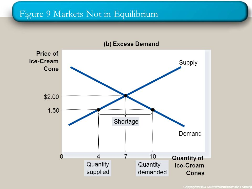 Figure 9 Markets Not in Equilibrium Copyright©2003 Southwestern/Thomson Learning Price of Ice-Cream Cone 0 Quantity of Ice-Cream Cones Supply Demand (b) Excess Demand Quantity supplied Quantity demanded $ Shortage