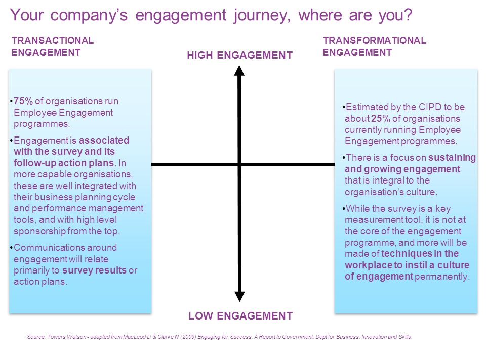 Employee Engagement Business Challenge, NOT HR