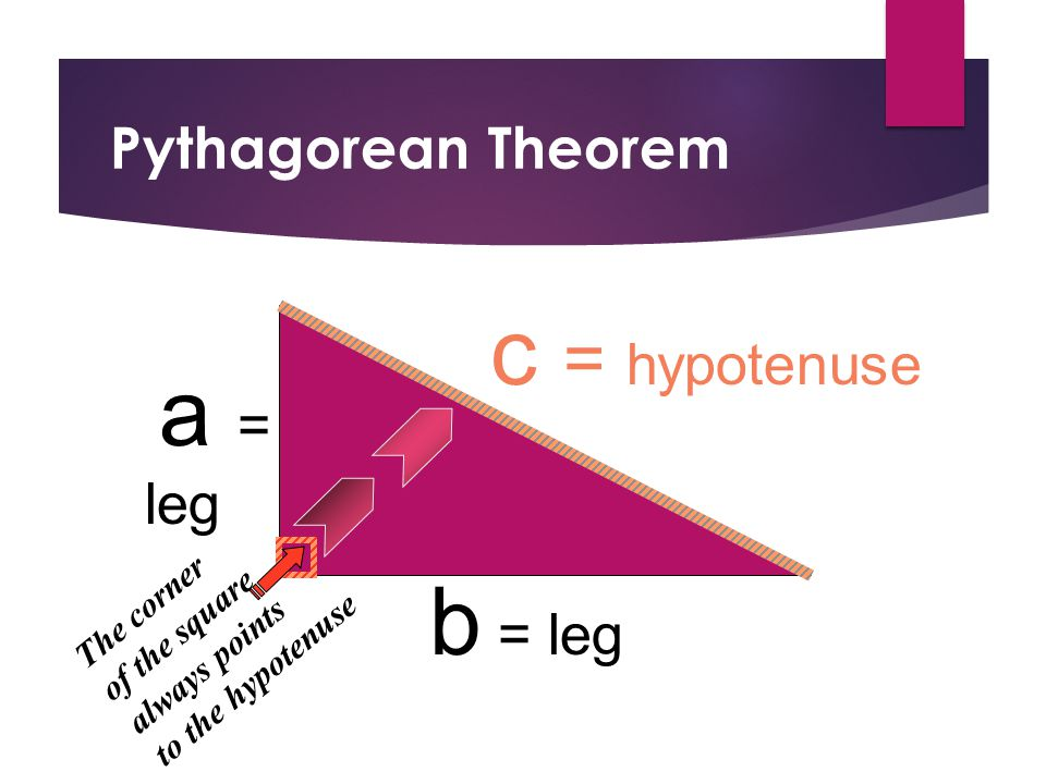 Pythagorean Theorem a = leg b = leg c = hypotenuse The corner of the square always points to the hypotenuse