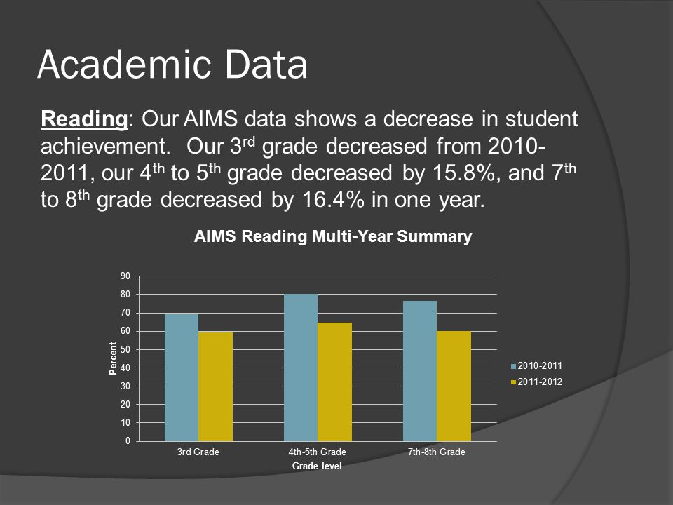 Academic Data Reading: Our AIMS data shows a decrease in student achievement.