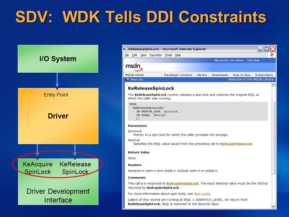 Static Analysis And Verification Of Drivers Donn Terry Software