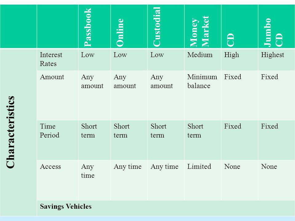 Savings Banking & Finance  Why Do Customers Save? Define
