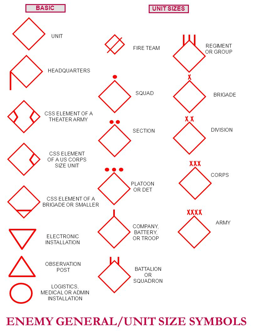 Usmc Operational Overlay Symbols Current As Of The 1998 Edition Of