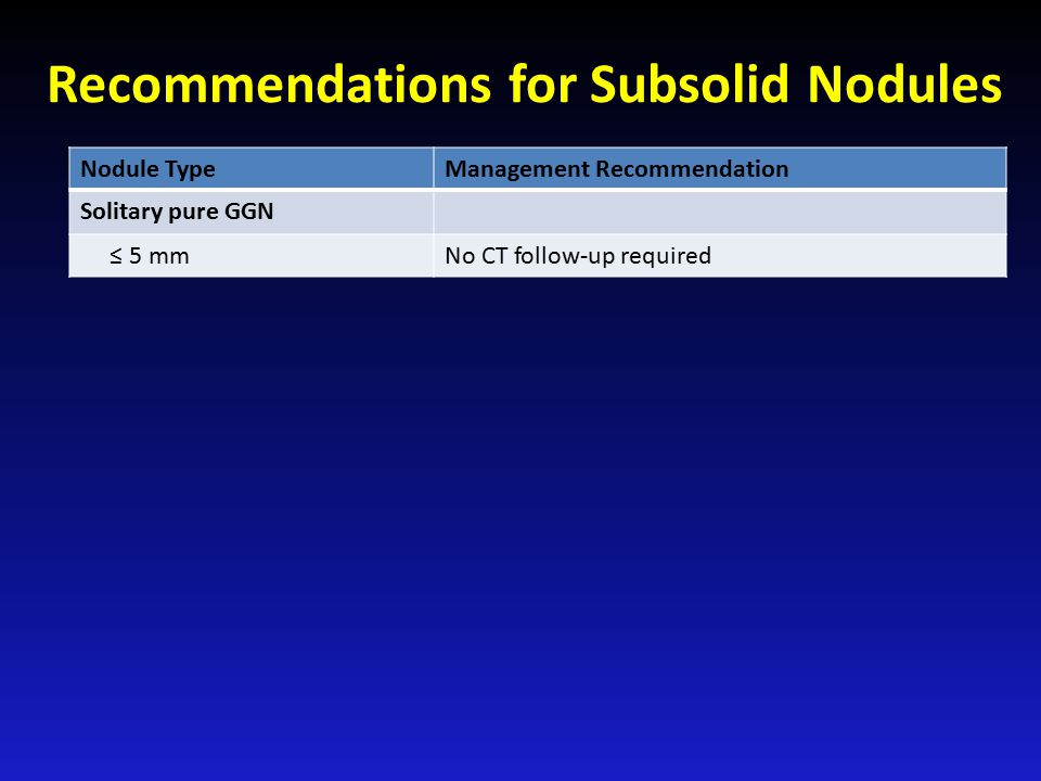Recommendations for Subsolid Nodules Nodule TypeManagement Recommendation Solitary pure GGN ≤ 5 mmNo CT follow-up required