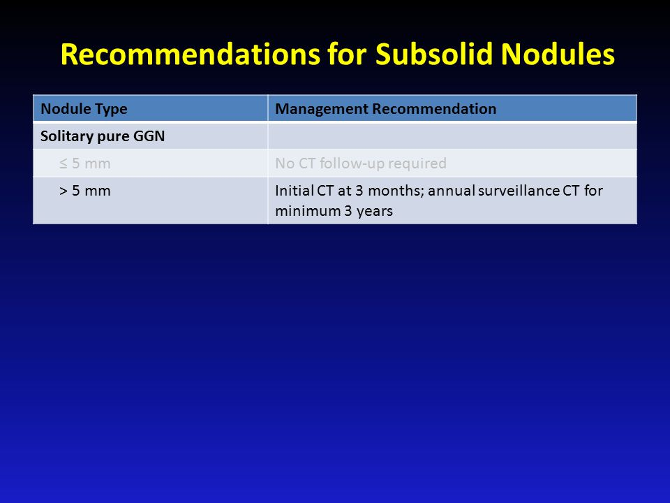 Recommendations for Subsolid Nodules Nodule TypeManagement Recommendation Solitary pure GGN ≤ 5 mmNo CT follow-up required > 5 mmInitial CT at 3 months; annual surveillance CT for minimum 3 years