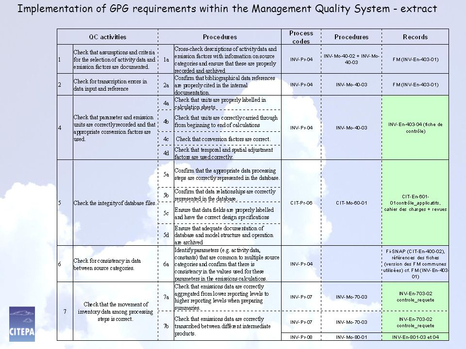 Implementation of GPG requirements within the Management Quality System - extract