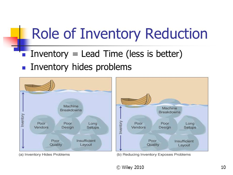 © Wiley Role of Inventory Reduction Inventory = Lead Time (less is better) Inventory hides problems