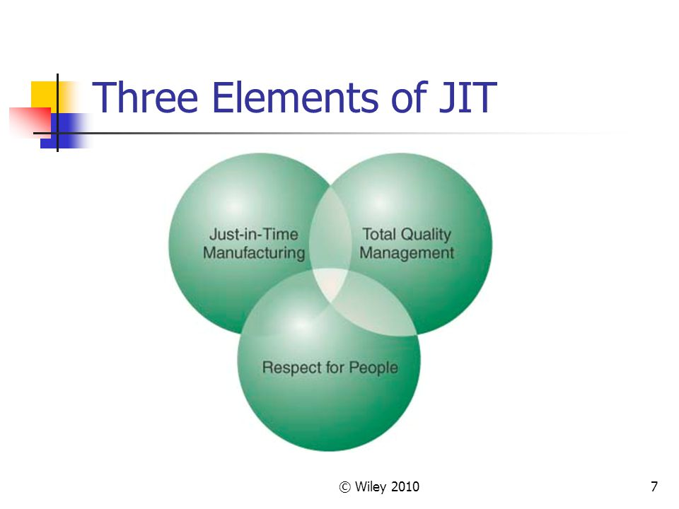 © Wiley Three Elements of JIT