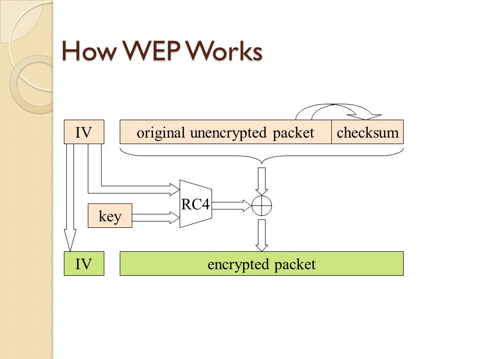 How WEP Works IV RC4 key IV encrypted packet original unencrypted packet checksum