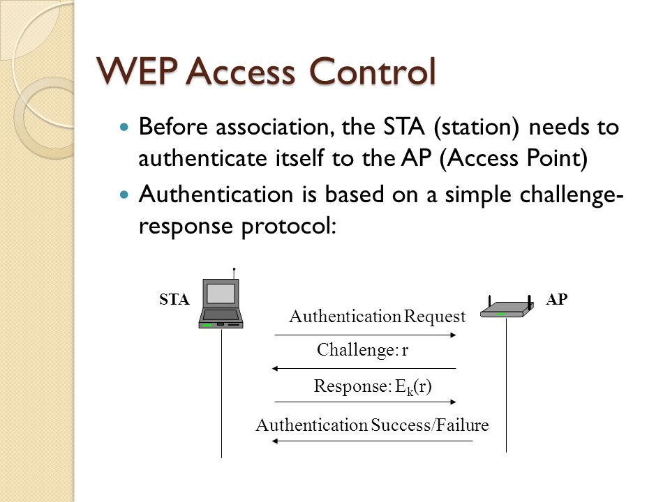 WEP Access Control Before association, the STA (station) needs to authenticate itself to the AP (Access Point) Authentication is based on a simple challenge- response protocol: STAAP Authentication Request Challenge: r Authentication Success/Failure Response: E k (r)