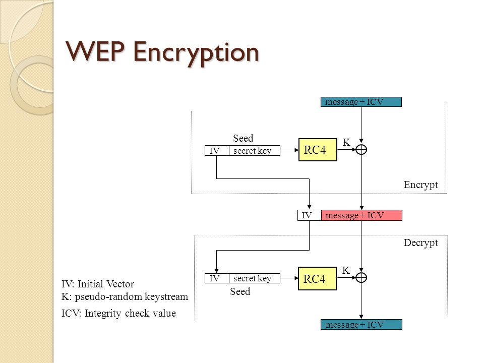 WEP Encryption IVsecret key RC4 message + ICV IV secret key RC4 message + ICV Encrypt Decrypt K K IV: Initial Vector K: pseudo-random keystream ICV: Integrity check value Seed
