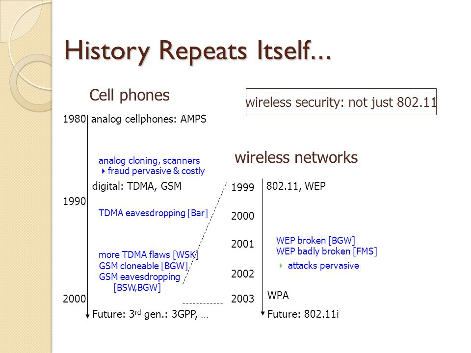 History Repeats Itself … analog cellphones: AMPS1980 1990 2000 analog cloning, scanners  fraud pervasive & costly digital: TDMA, GSM TDMA eavesdropping [Bar] more TDMA flaws [WSK] GSM cloneable [BGW] GSM eavesdropping [BSW,BGW] Future: 3 rd gen.: 3GPP, … Cell phones 802.11, WEP 2001 2002 WEP broken [BGW] WEP badly broken [FMS] WPA 2000 1999 Future: 802.11i 2003  attacks pervasive wireless networks wireless security: not just 802.11