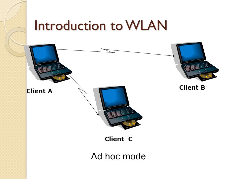 Introduction to WLAN Ad hoc mode Client A Client B Client C