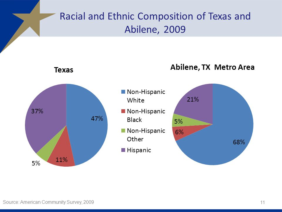 Racial and Ethnic Composition of Texas and Abilene, Source: American Community Survey, 2009