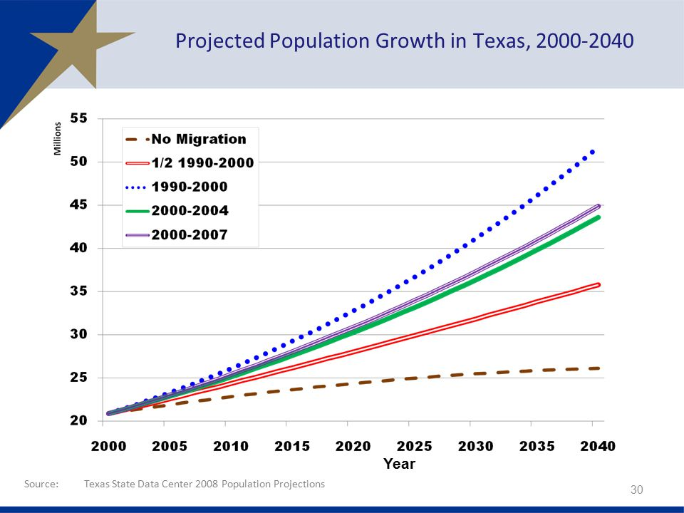 Source:Texas State Data Center 2008 Population Projections Year Projected Population Growth in Texas,