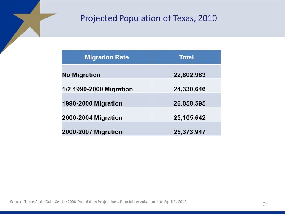 Migration RateTotal No Migration22,802,983 1/ Migration24,330, Migration26,058, Migration25,105, Migration25,373, Projected Population of Texas, 2010 Source: Texas State Data Center 2008 Population Projections.