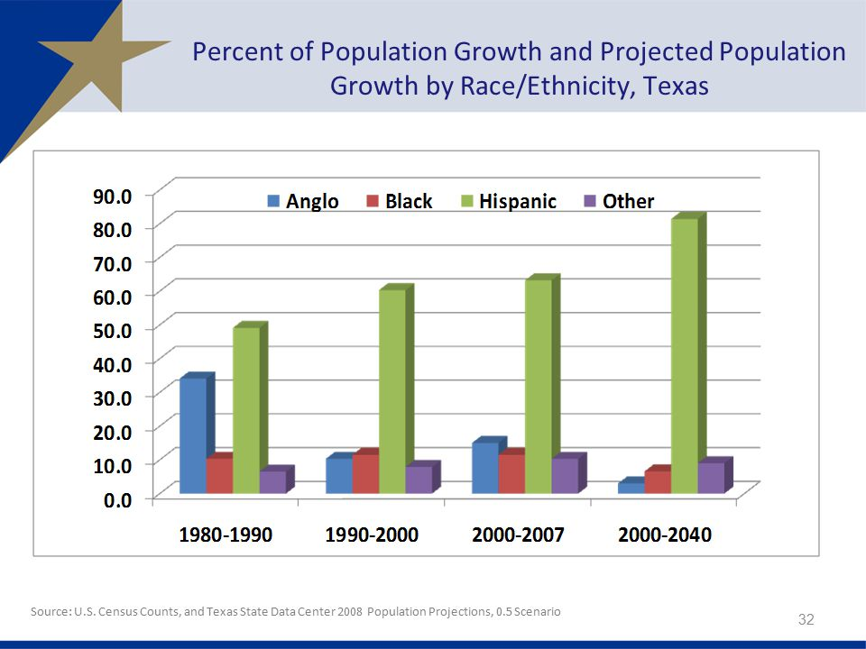 Percent of Population Growth and Projected Population Growth by Race/Ethnicity, Texas Source: U.S.