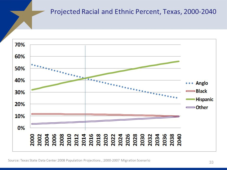 Source: Texas State Data Center 2008 Population Projections, Migration Scenario 33 Projected Racial and Ethnic Percent, Texas,