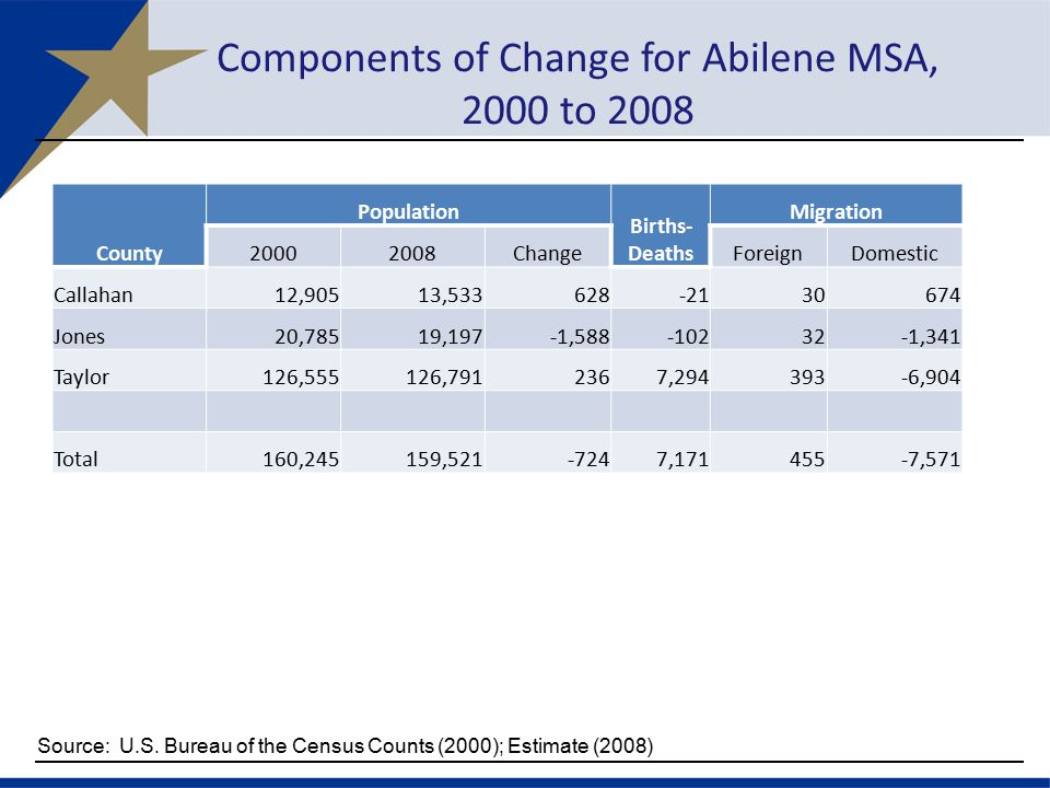 Components of Change for Abilene MSA, 2000 to 2008 County Population Births- Deaths Migration ChangeForeignDomestic Callahan12,90513, Jones20,78519,197-1, ,341 Taylor126,555126, , ,904 Total160,245159, , ,571 Source: U.S.