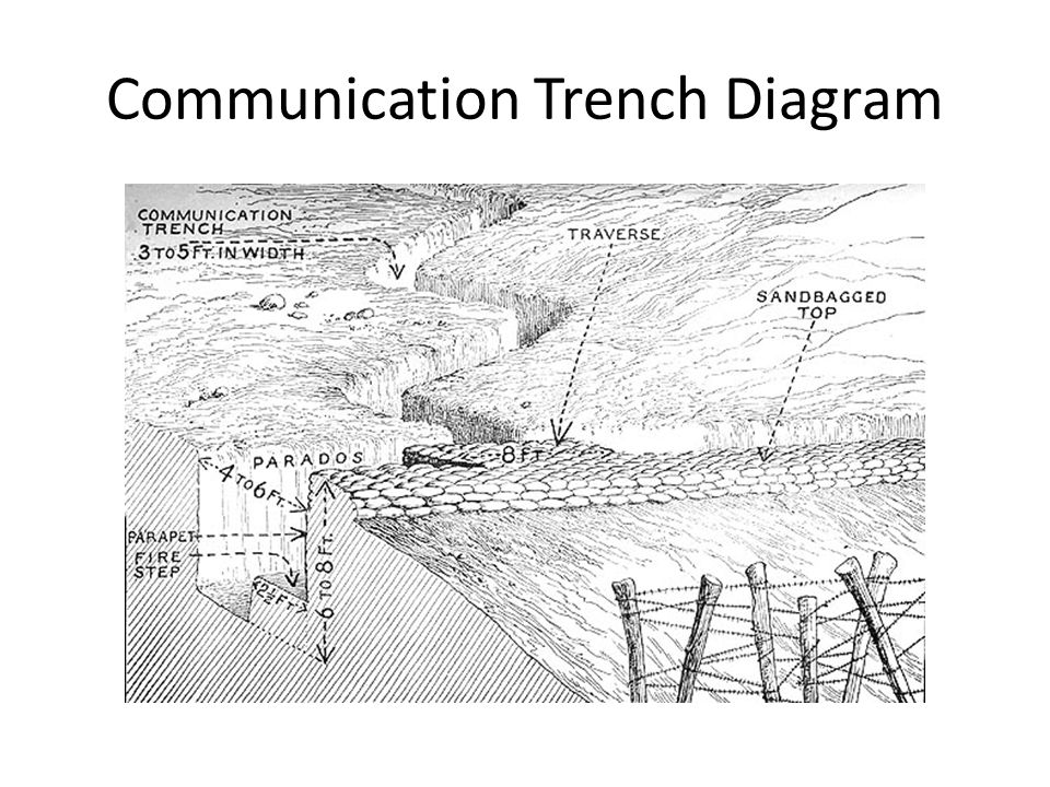 Trench Warfare Wwi Battle Of The Somme Communication Trench Diagram
