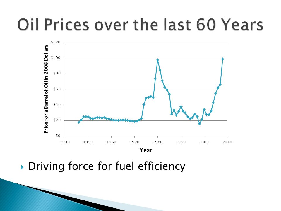 Driving force for fuel efficiency
