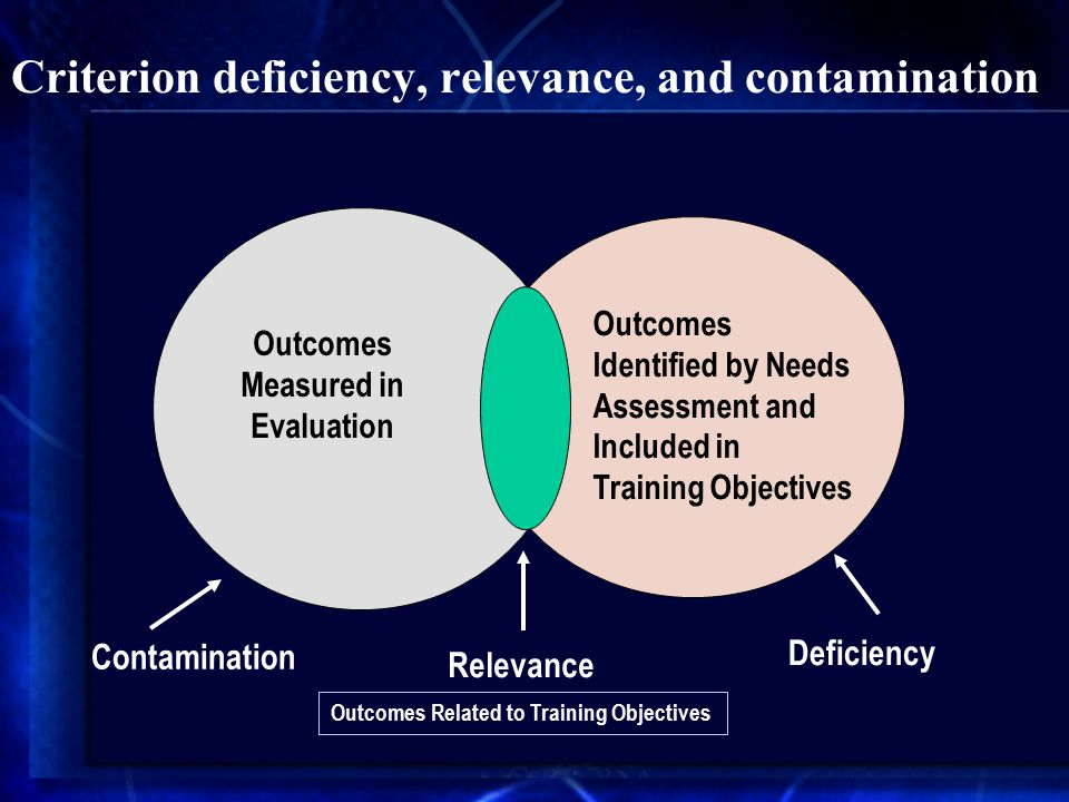 Criterion deficiency, relevance, and contamination Relevance Outcomes Identified by Needs Assessment and Included in Training Objectives Outcomes Measured in Evaluation Deficiency Contamination Outcomes Related to Training Objectives