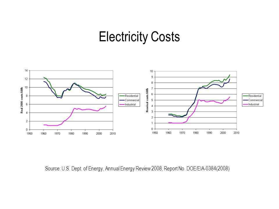 Utility Analysis  Baseline Electricity Analysis
