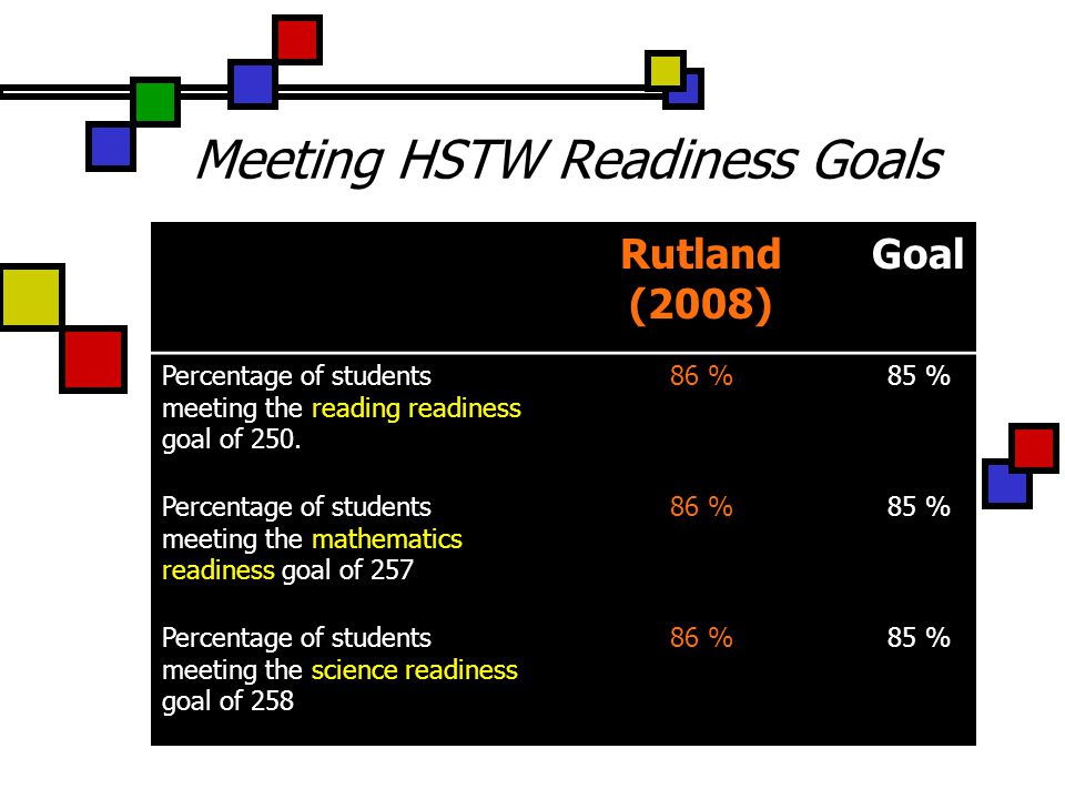Meeting HSTW Readiness Goals Rutland (2008) Goal Percentage of students meeting the reading readiness goal of 250.