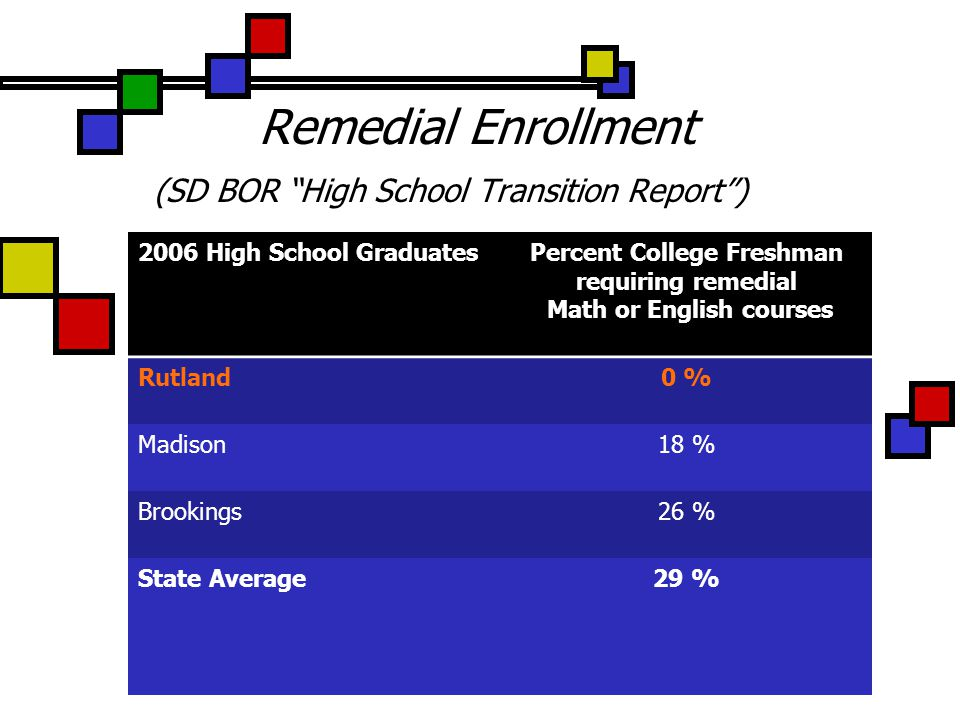 Remedial Enrollment (SD BOR High School Transition Report ) 2006 High School GraduatesPercent College Freshman requiring remedial Math or English courses Rutland0 % Madison18 % Brookings26 % State Average29 %