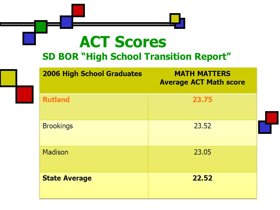 ACT Scores SD BOR High School Transition Report