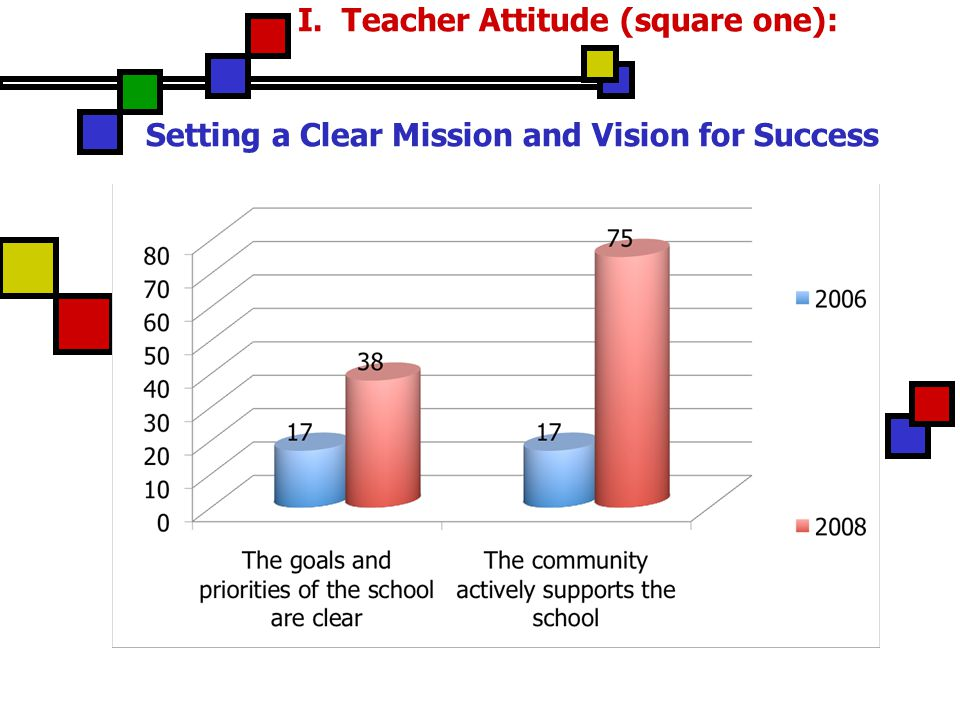 I. Teacher Attitude (square one): Setting a Clear Mission and Vision for Success