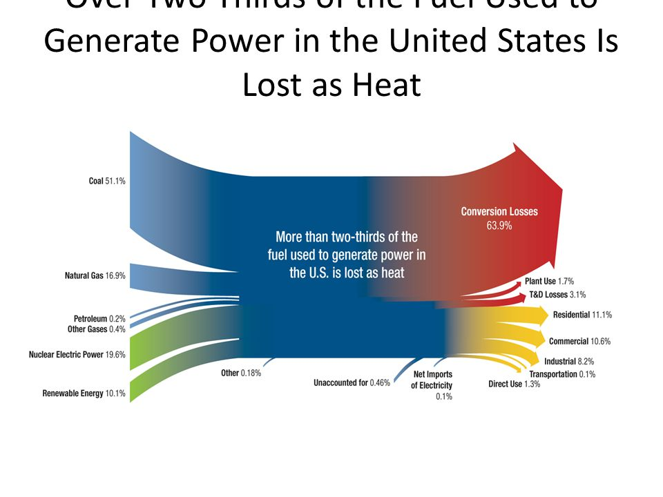 Over Two Thirds of the Fuel Used to Generate Power in the United States Is Lost as Heat