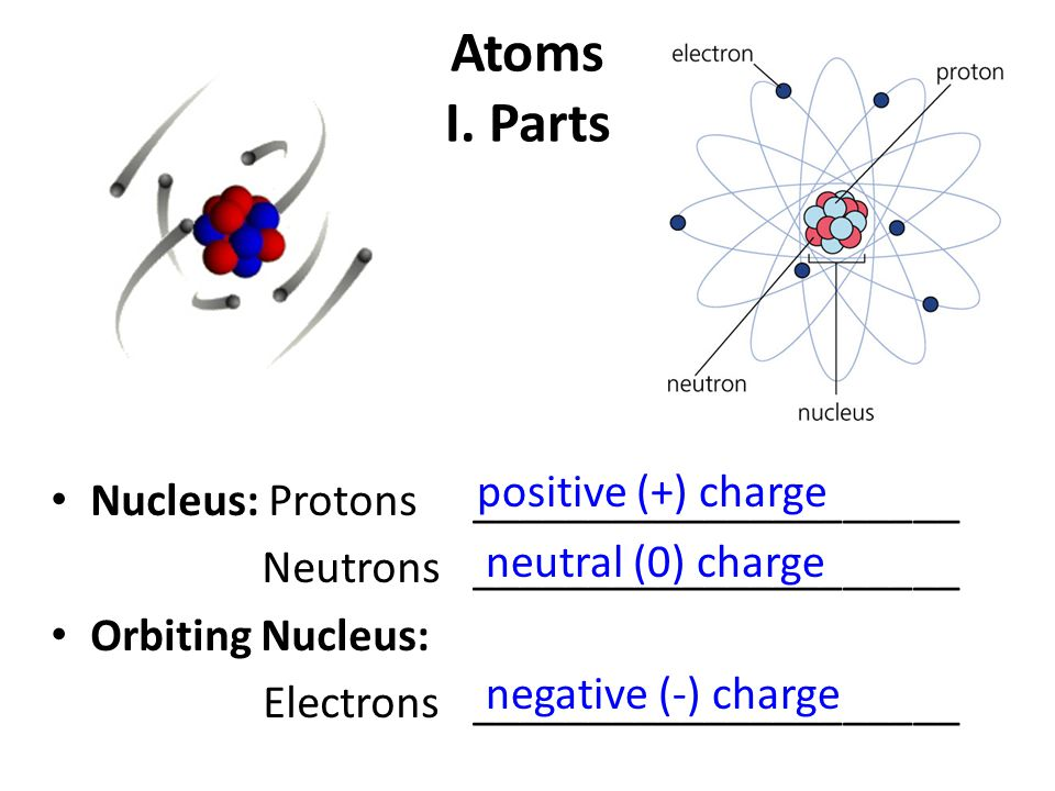 Atoms isotopes and ions atoms i parts nucleus 2 atoms i parts nucleus protons neutrons orbiting ccuart Choice Image