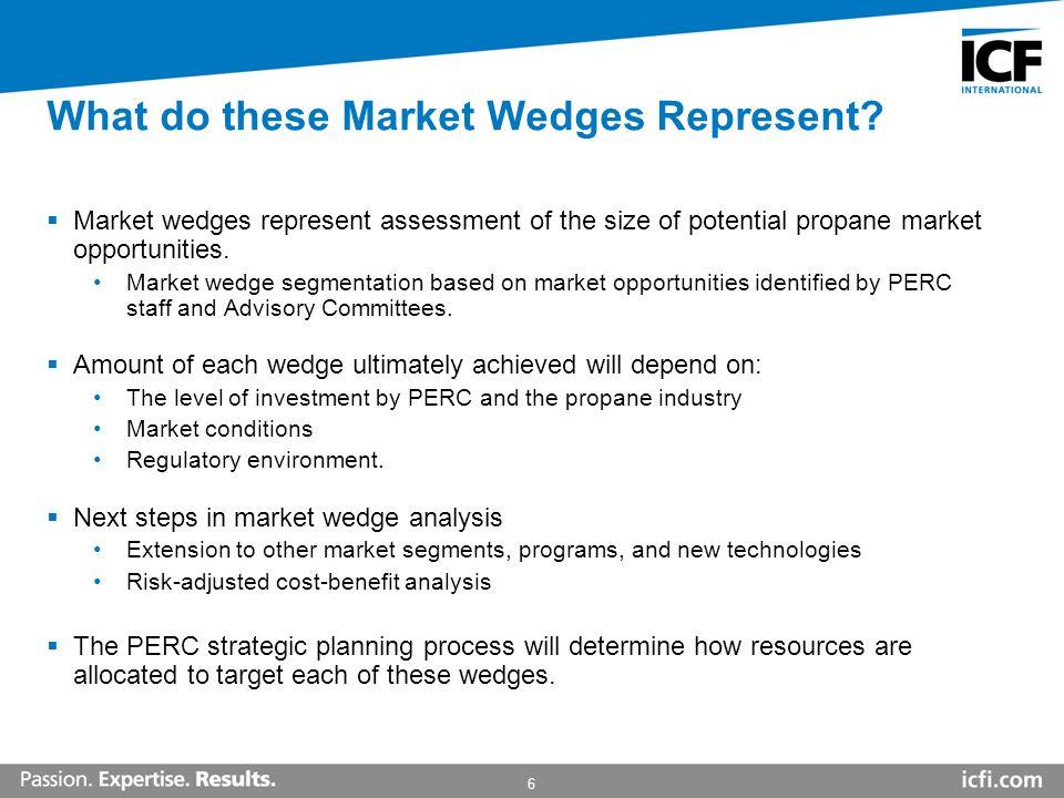 Propane Market Outlook: Identifying Propane Market