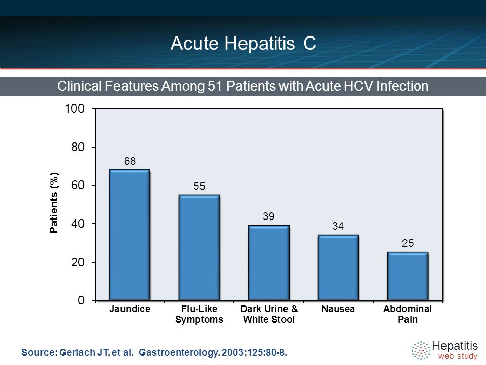 Hepatitis web study Acute Hepatitis C Clinical Features Among 51 Patients with Acute HCV Infection Source: Gerlach JT, et al.