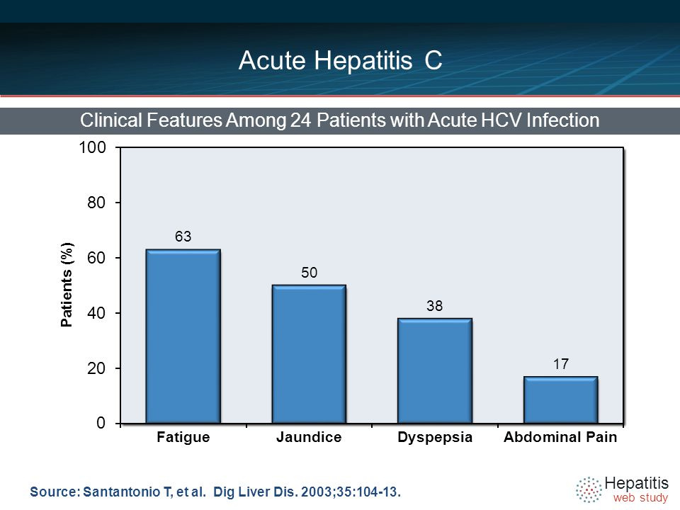 Hepatitis web study Acute Hepatitis C Clinical Features Among 24 Patients with Acute HCV Infection Source: Santantonio T, et al.