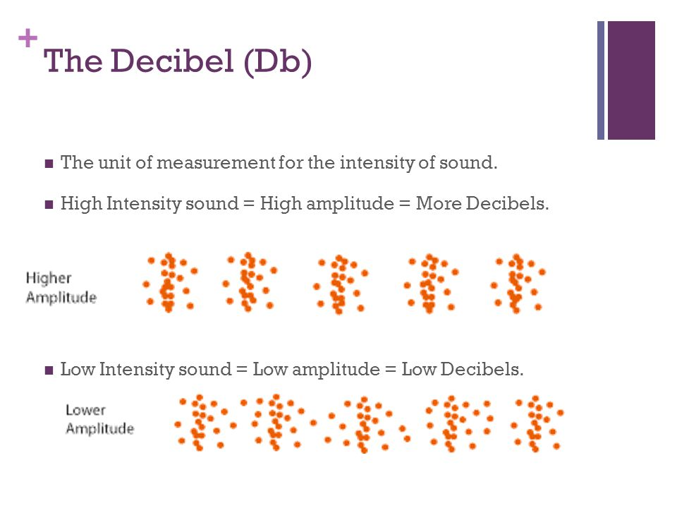 + The Decibel (Db) The unit of measurement for the intensity of sound.