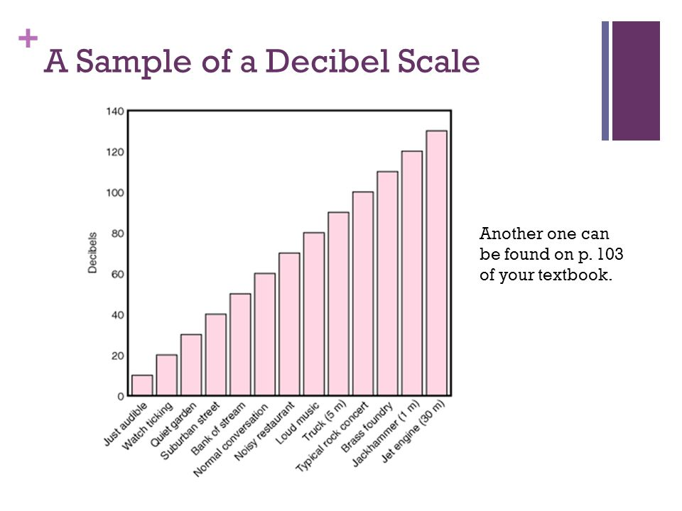 + A Sample of a Decibel Scale Another one can be found on p. 103 of your textbook.