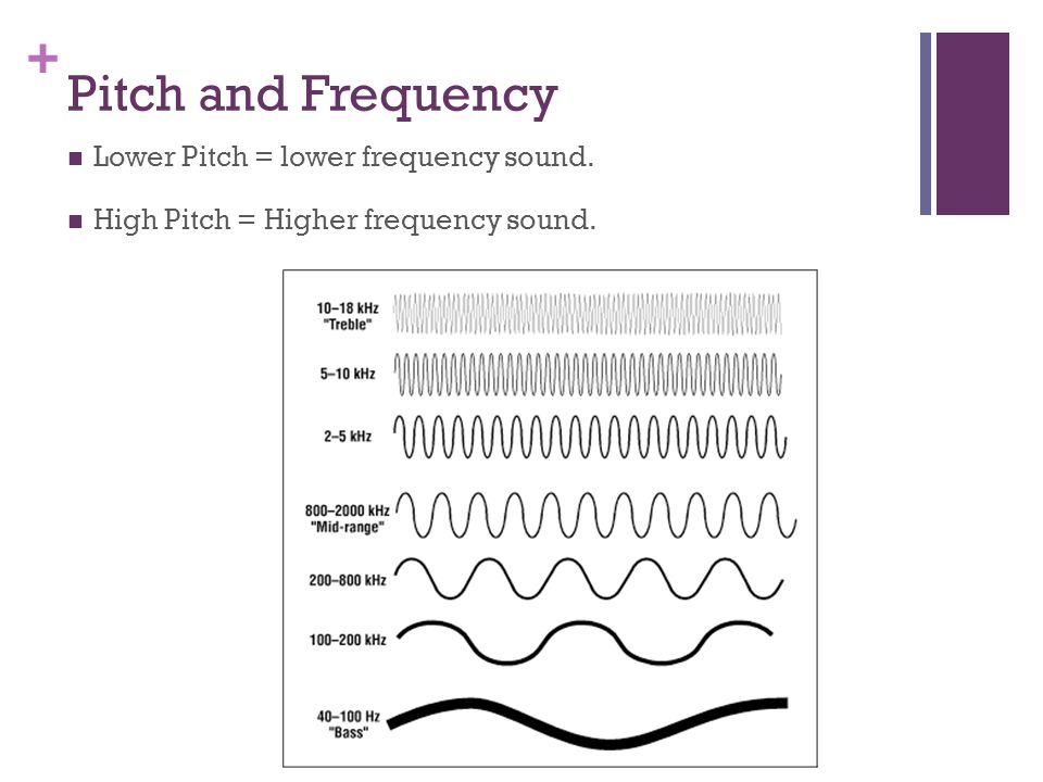 + Pitch and Frequency Lower Pitch = lower frequency sound. High Pitch = Higher frequency sound.