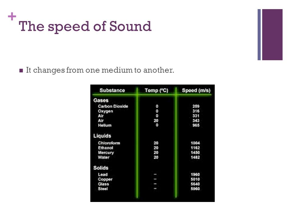 + The speed of Sound It changes from one medium to another.