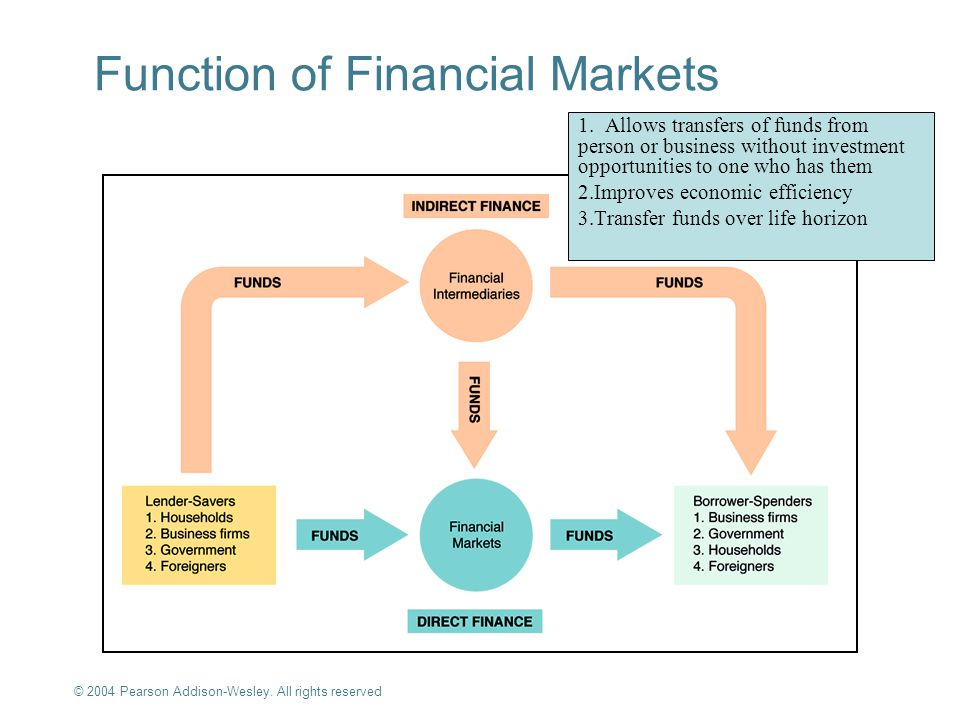 © 2004 Pearson Addison-Wesley. All rights reserved 2-1 Function of Financial Markets 1.