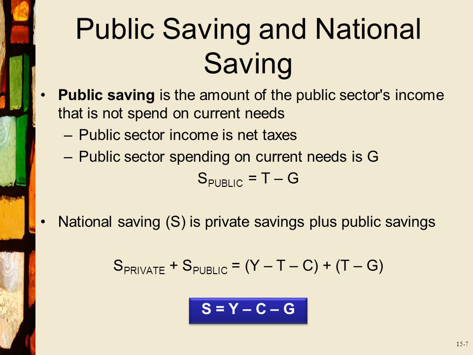 15-7 Public Saving and National Saving Public saving is the amount of the public sector s income that is not spend on current needs –Public sector income is net taxes –Public sector spending on current needs is G S PUBLIC = T – G National saving (S) is private savings plus public savings S PRIVATE + S PUBLIC = (Y – T – C) + (T – G) S = Y – C – G