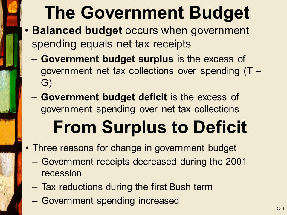 15-8 The Government Budget Balanced budget occurs when government spending equals net tax receipts –Government budget surplus is the excess of government net tax collections over spending (T – G) –Government budget deficit is the excess of government spending over net tax collections From Surplus to Deficit Three reasons for change in government budget –Government receipts decreased during the 2001 recession –Tax reductions during the first Bush term –Government spending increased