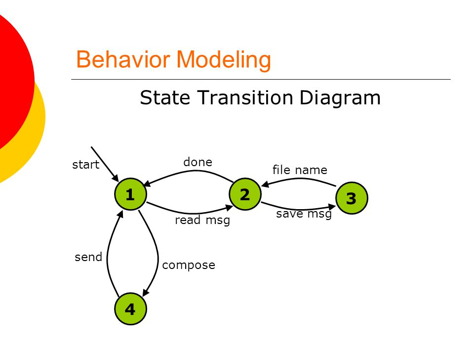 Behavior Modeling State Transition Diagram start read msg save msg file name done compose send