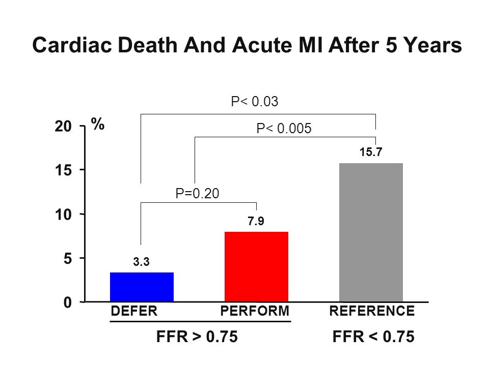 Cardiac Death And Acute MI After 5 Years % P=0.20 P< 0.03 P< DEFER PERFORM REFERENCE FFR > 0.75 FFR < 0.75