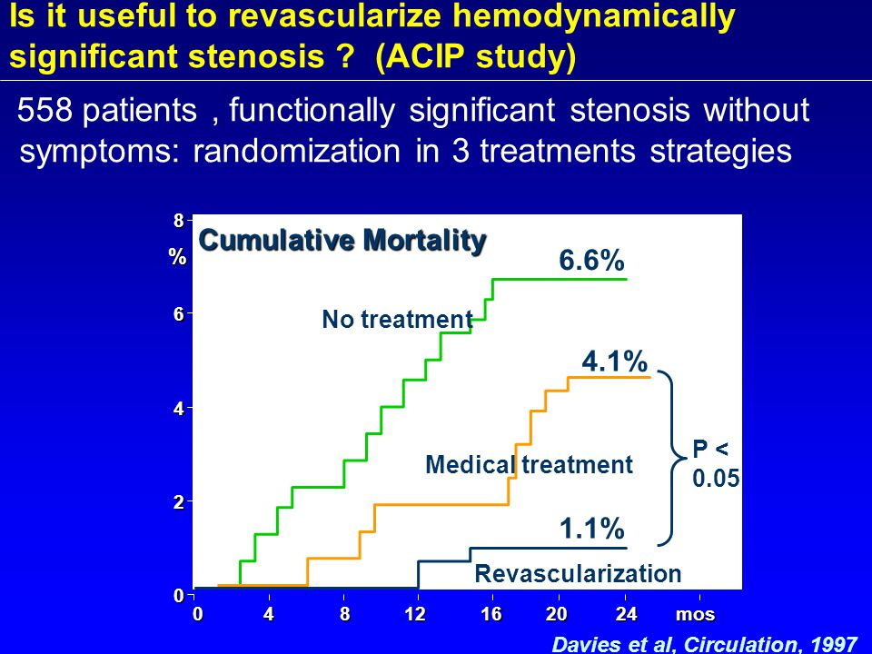 Davies et al, Circulation, mos mos % 6.6% Cumulative Mortality 1.1% Revascularization 4.1% Medical treatment No treatment 558 patients, functionally significant stenosis without symptoms: randomization in 3 treatments strategies Is it useful to revascularize hemodynamically significant stenosis .