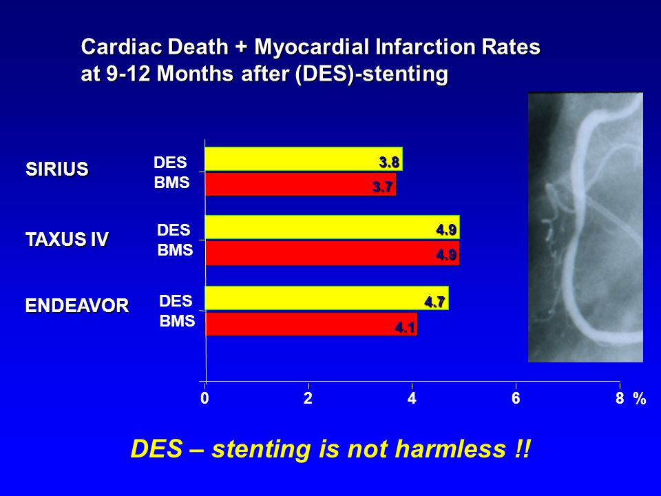 Cardiac Death + Myocardial Infarction Rates at 9-12 Months after (DES)-stenting % SIRIUS TAXUS IV ENDEAVOR DES – stenting is not harmless !.
